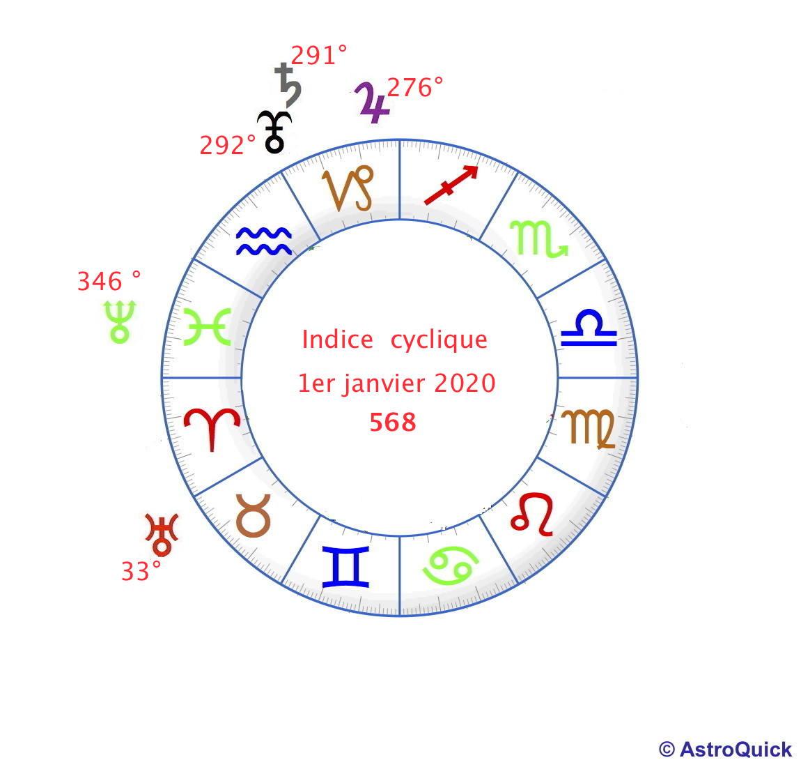 Indice Cyclique 2020